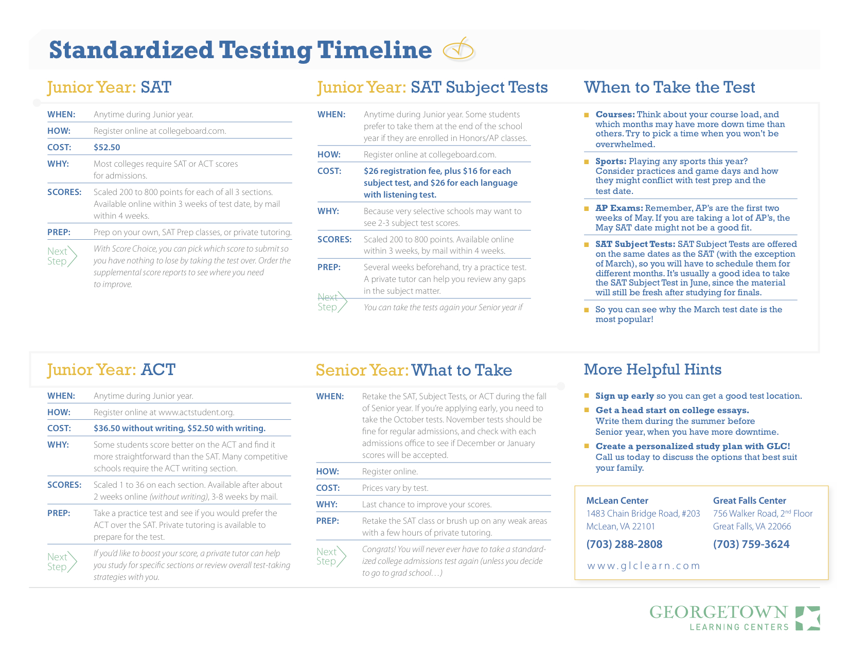 the college essentials psat sat act georgetown learning centers standardized testing timeline nv 2014 2015 copy