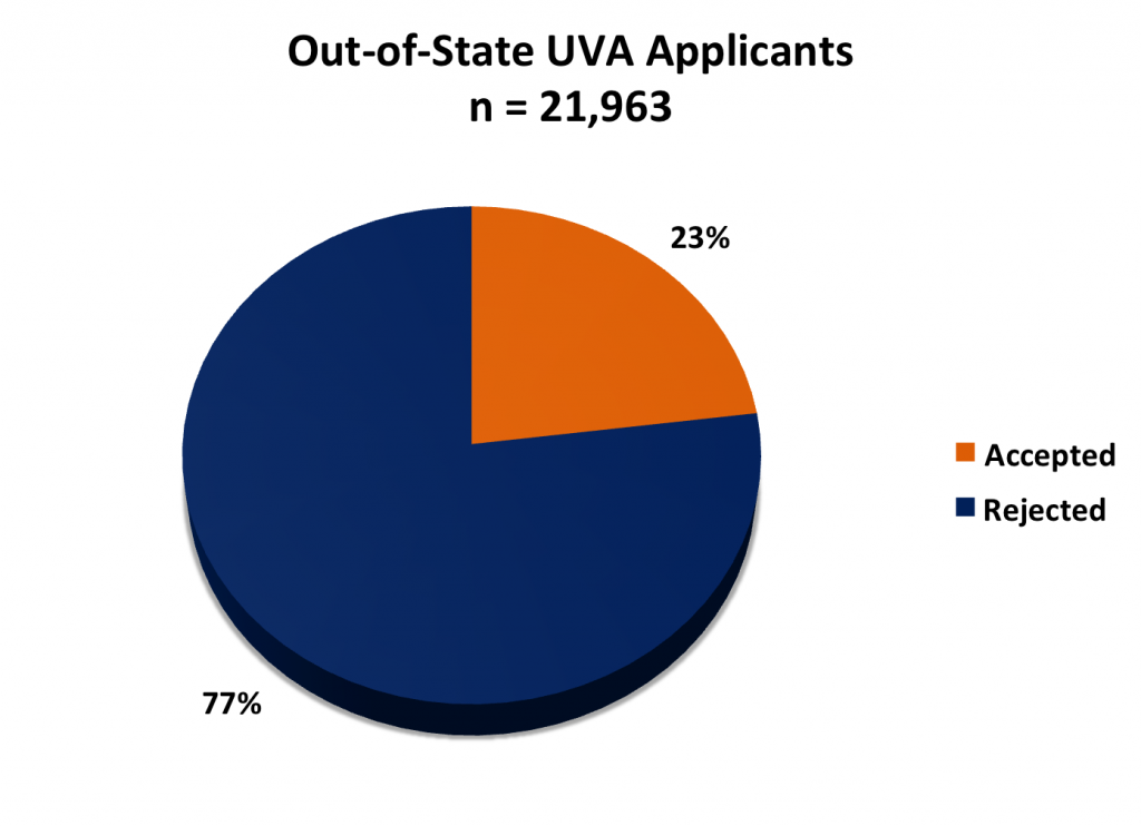 UVA Out-of-State Applicants