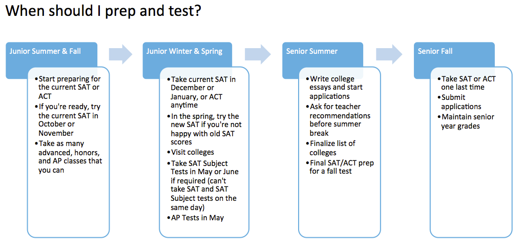 SAT and ACT Timeline for Juniors and Seniors