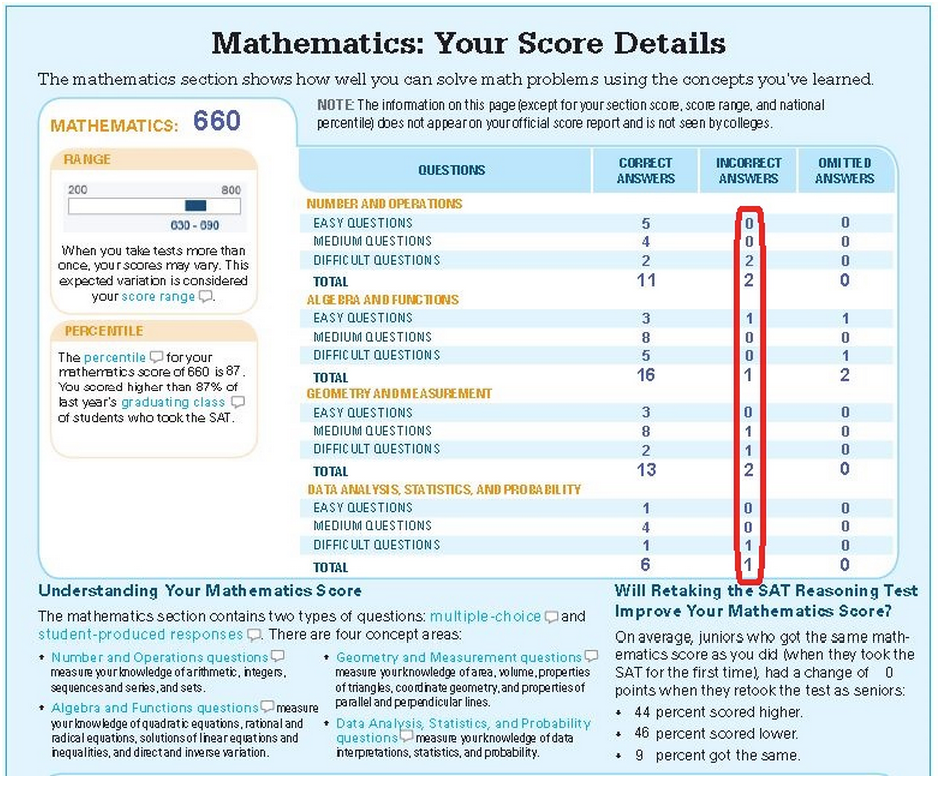 SAT Math Score Breakdown
