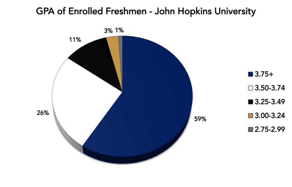 Johns hopkins admission essay